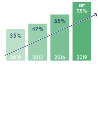 By 2019 Over 75% of bills will be paid online. Are you ready?